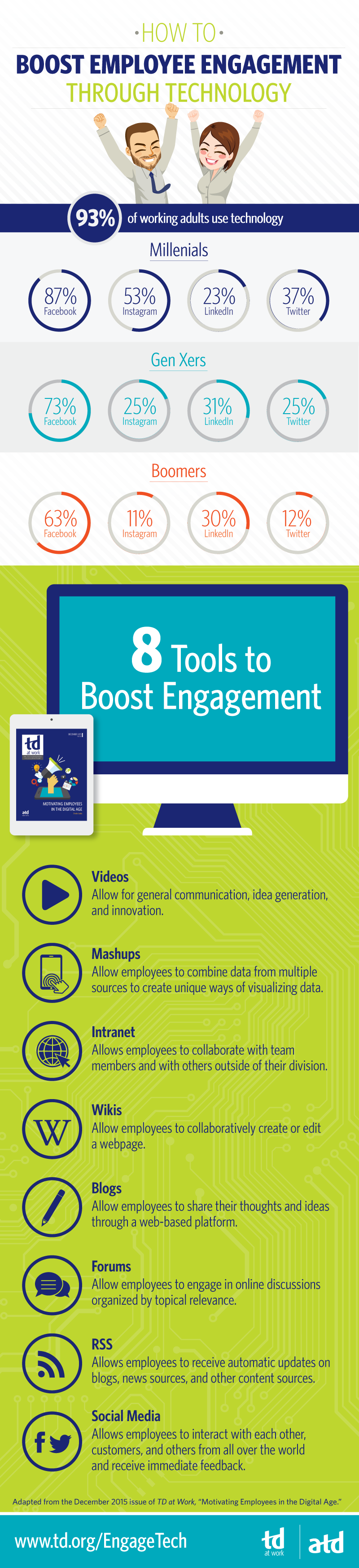 Infographic: How to Boost Employee Engagement Through Technology from ATD