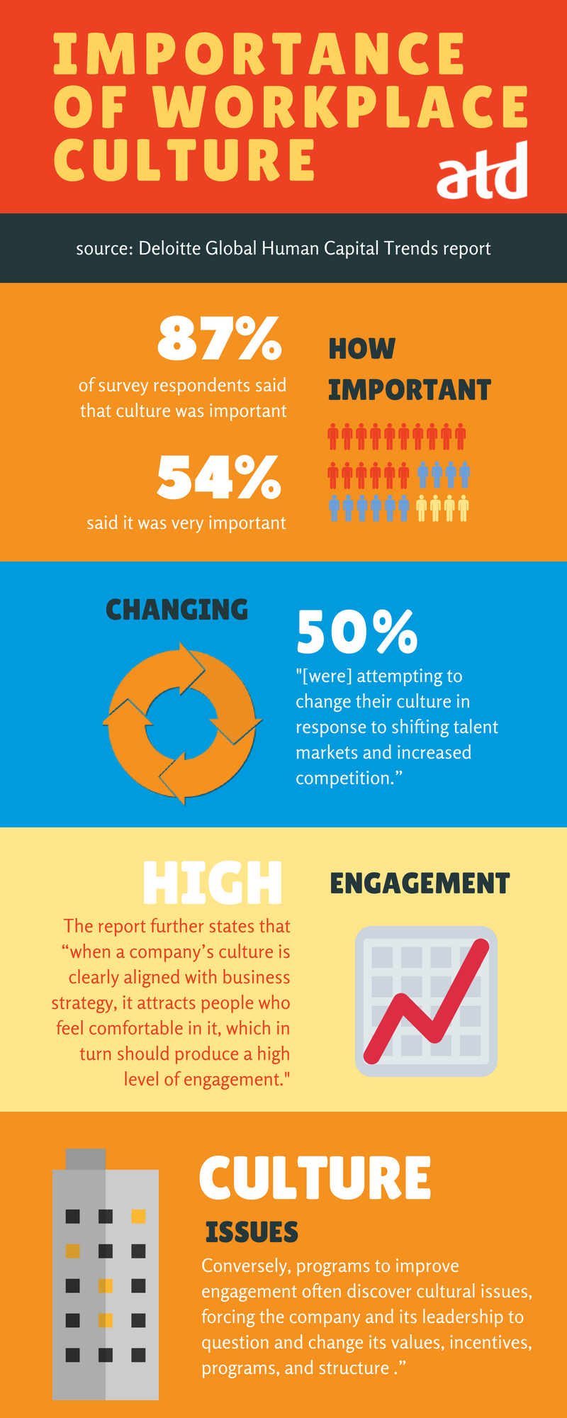 Importance of workplace culture