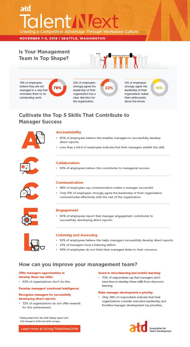Employee Management Statistics