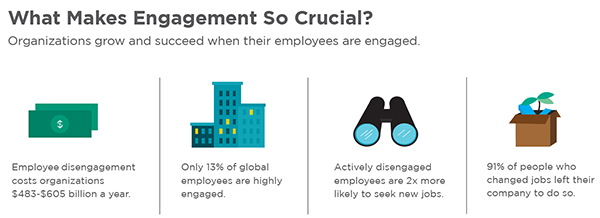 Engagement Statistic