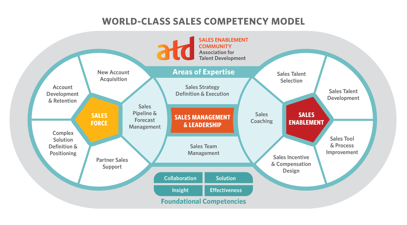 Sales Competency Model