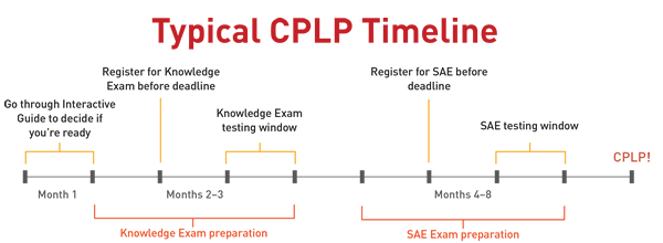 typical CPLP timeline